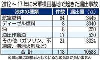 普天間飛行場で汚染指摘の有害物質、横田基地でも漏出 井戸から高濃度のPFOS