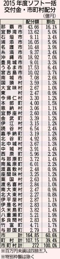 ソフト交付金の配分額決定 沖縄県は494億円