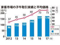 沖縄県内の子牛取引、過去最高178億円 全国の供給減で高値傾向
