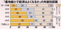 【基地縮小で沖縄経済はよくなる?】「変わらない」最多38% 「よくなる」36% 県民意識調査