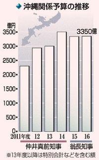 【解説】子どもの貧困対策に独自色 16年度沖縄関係予算