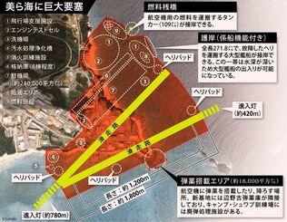 辺野古新基地:巨大要塞の全貌
