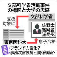 文科省受託収賄:官学癒着、深い闇 ブランド向上が狙い?【深掘り】