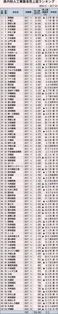 特A業者売上高3.3%増/帝国データ 16年11月期〜17年10月期/3142億円 過去最高更新/県内101社ランク