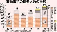 薬物摘発過去最多146人 大麻・覚せい剤増 沖縄県警15年1~11月