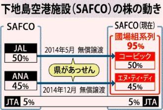 下地島空港施設(SAFCO)の株の動き