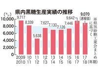 黒糖「豊作」2年連続 17・18年期の生産量9千トン超