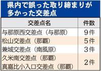誤った摘発、真地交差点以外でも59件 沖縄県警2012~18年
