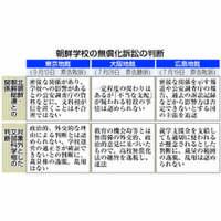【Q&A】朝鮮学校の「高校無償化」巡り訴訟 その趣旨や経緯は?