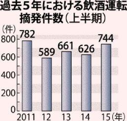 過去5年における飲酒運転摘発件数(上半期)