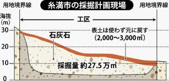 糸満市の採掘計画現場