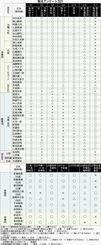 【回答一覧】全県議48人と沖縄関係国会議員9人