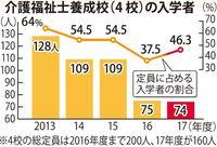 沖縄の介護学科定員割れ続く 2025年には介護従事者4千人不足 「低賃金・重労働」のイメージ影響