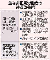 「同一賃金」に追い風/労働条件改善へハードル/日本郵便 待遇格差違法判決