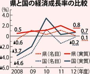 沖縄県と国の経済成長率の比較