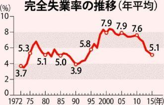 完全失業率の推移(年平均)