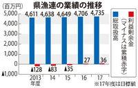 県漁連、累積赤字を解消 2016年度決算 人件費減や増資で15年ぶり