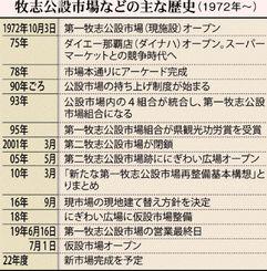 (写図説明)牧志公設市場などの主な歴史(1972年〜)