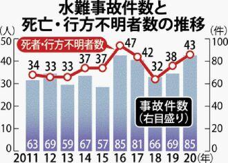 水難事故件数と死亡・行方不明者数の推移
