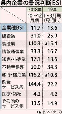 景気の拡大 10期維持/海邦総研10〜12月 観光が好調