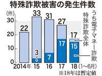 今年上半期で857万円被害 沖縄県内の電子マネー詐欺 架空請求で最多額