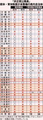 辞めるか、産まないか…非正規公務員、沖縄3分の1の市町村で産休育休未整備