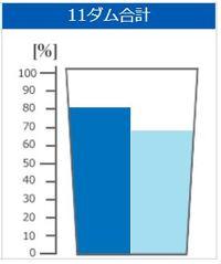きょうのダム貯水率(2018年6月17日 沖縄県企業局)