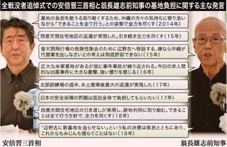 全戦没者追悼式での安倍晋三首相と翁長雄志前知事の基地負担に関する主な発言