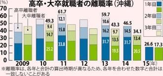 高卒・大卒就職者の離職率(沖縄)