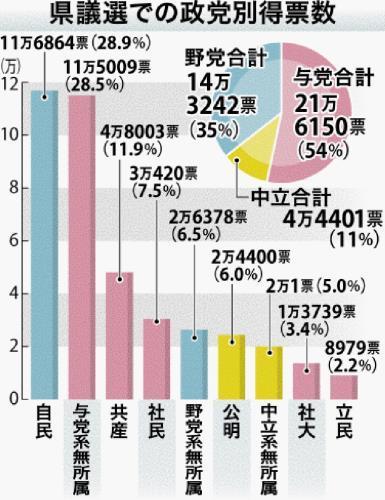 知事与党の得票率は54%、野党は35% ともに増加 中立は3ポイント減り ...