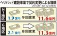 1億9千万円が11億6千万円に 高江ヘリパッド工事費、増えた理由は