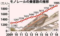 沖縄のモノレール、利用者過去最高1905万人突破 課題は混雑、3両編成も検討