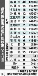 県内感染者の居住別状況(9月17日)