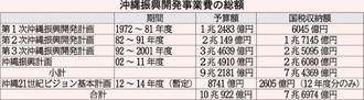 沖縄振興開発事業費の総額