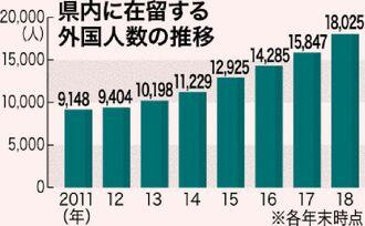 県内に在留する外国人数の推移