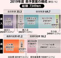 県予算案7349億円内示/19年度 前年度比39億円増