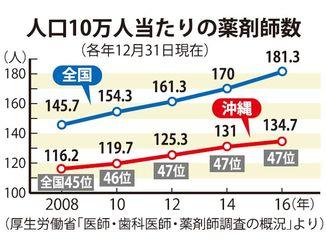 人口10万人当たりの薬剤師数(各年12月31日現在)