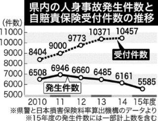 沖縄県内の人身事故発生件数と自賠責保険受付件数の推移