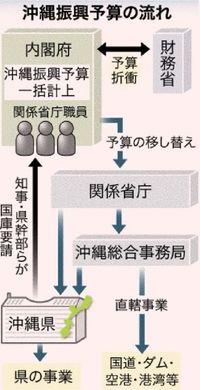 沖縄振興予算:他県との違いは予算計上の方法
