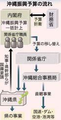 沖縄振興予算の流れ