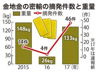 金地金の密輸の摘発件数と重量