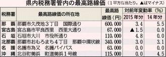 県内税務署管内の最高路線価