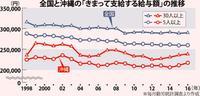 沖縄の賃金水準、本土の7.5割 サービス産業偏重と収益基盤の弱さ反映