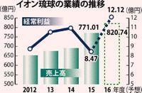 ライカム効果、イオン琉球の売上高が過去最高 16年2月期
