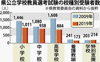 県公立学校教員選考試験の校種別受験者数