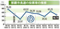 那覇市長選:投票率は48.19% 過去4番目の低さ