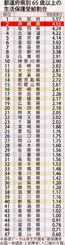都道府県別65歳以上の生活保護受給割合