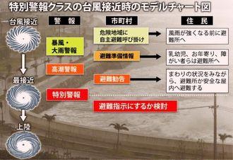 特別警報クラスの台風接近時のモデルチャート図