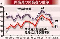 沖縄県職員の休職、減少も「心の病」7割