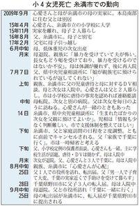 千葉小4虐待死:DV相談、糸満市は女児から聴取せず 専門家「必要だった」